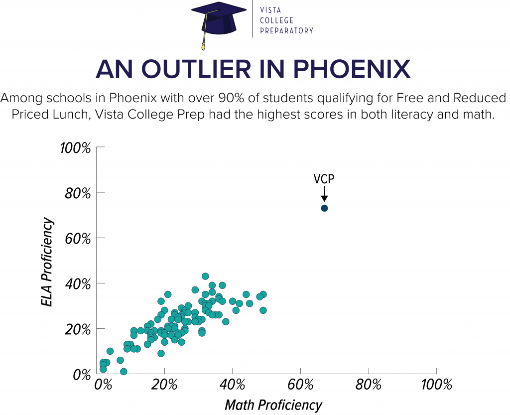 Outlier in Phoenix min 1024x833 - Vista College Preparatory