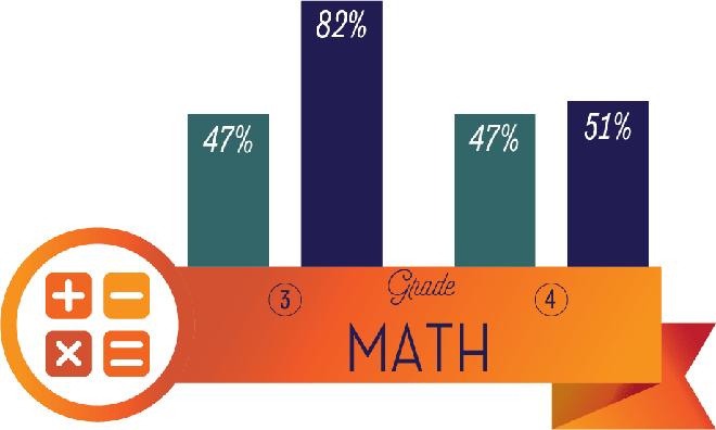 Math Results min - Vista College Preparatory