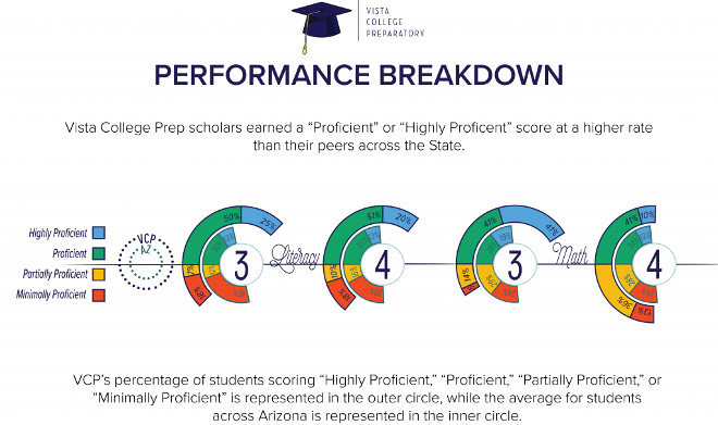 Proficiency Breakdown min 1024x607 - Vista College Preparatory